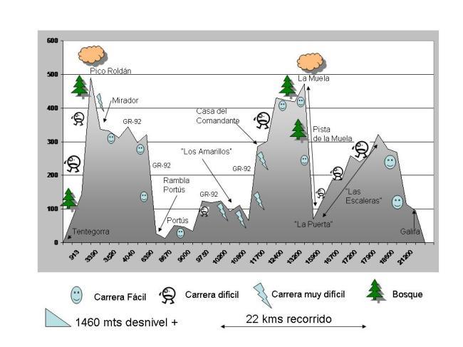 perfil-sureste-trail-08-22k-1460m1