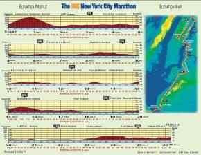 Perfil y mapa de carrera Maratón Nueva York