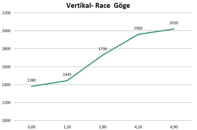 Ski montaña Copa del Mundo ISMF 2013 Ahrntal Skialp Perfil cronoescalada vertical race
