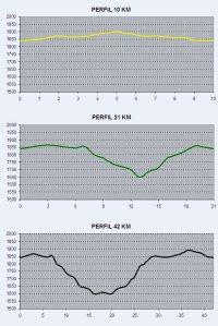 Marxa Beret 2014 perfiles recorrido 10k-21k-42k