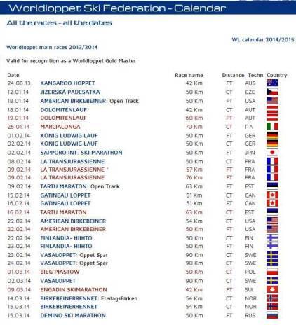 WorldLoppet 2013/14 Calendario carreras principales.
