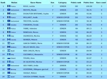 Clasificación Copa del Mundo Esquí de Montaña Individual 2014 Femenina