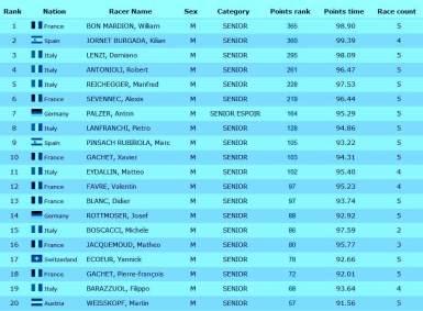 Clasificación final Copa del Mundo Esquí de Montaña Individual 2014