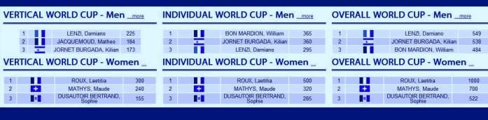 Clasificación final copa del mundo Skimo 2014