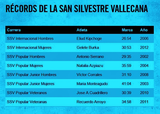 Records san silvestre vallecana