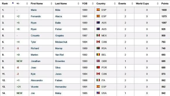 ITU Ranking tras 2 pruebas, Abu Dhabi y Gold Coast.