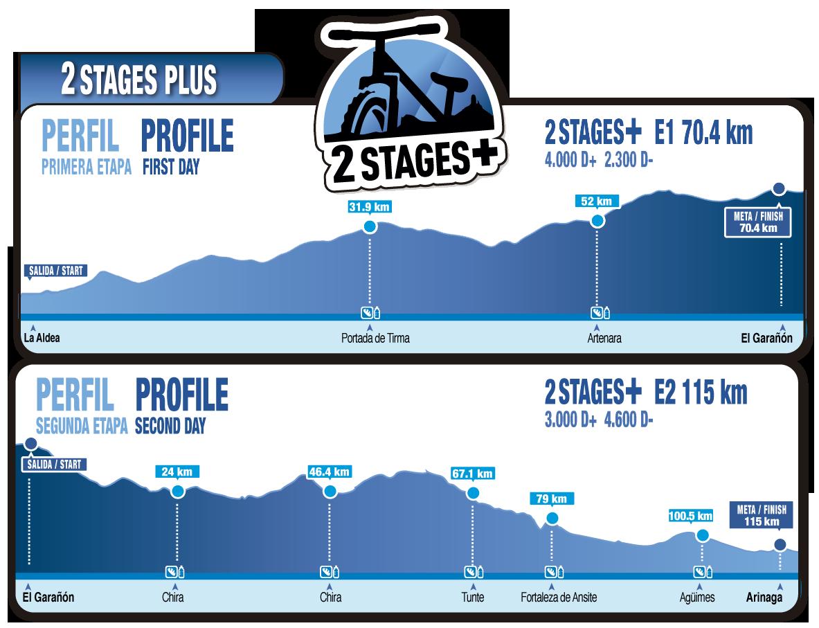 Transgrancanaria Bike 2018 (19-20MAY): Inscripciones abiertas para cinco modalidades. De 50km a 185k en dos etapas.